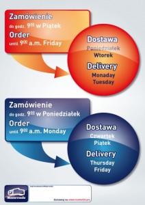Proces zamówienia